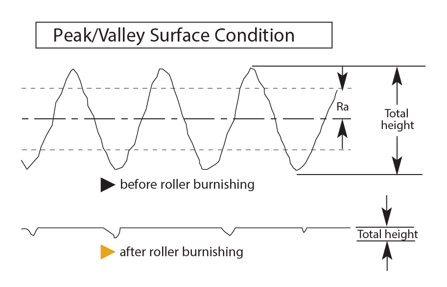 Peak/Valley Surface Condition Draft