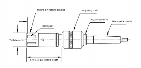 ID Through Roller Burnishing Tools Instructions, ID Blind Roller Burnishing Tools Processing