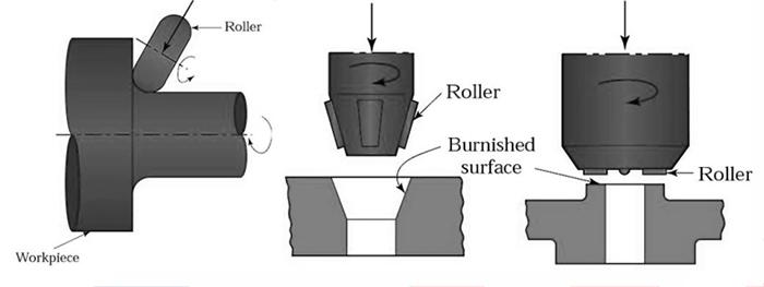 Roller burnishing tools, RBT roller burnishing tools, roller burnishing tools advantages, roller burnishing guide, roller burnishing tools types