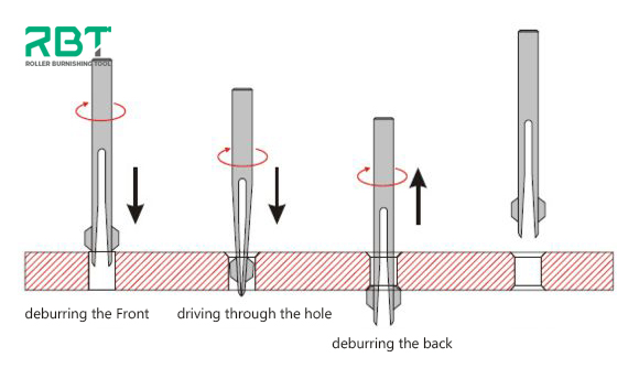 How BURR-OFF universal deburring tools work